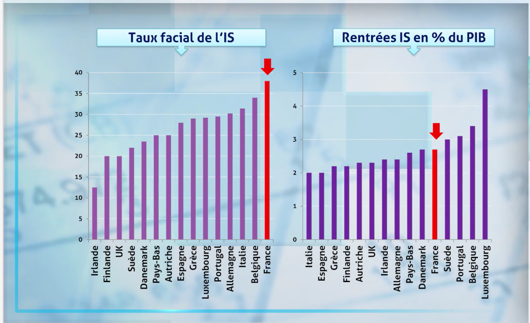16jan2017 Taux Facial de l'IS et rentrées IS