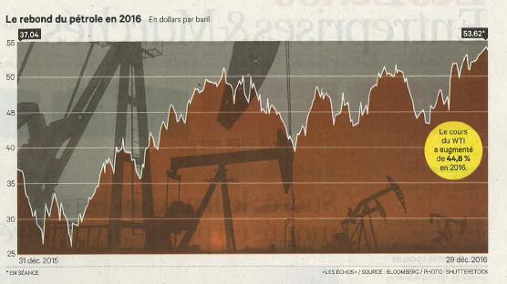 18jan2017 Fig. 2 - Le rebond du prix du pétrole en 2016