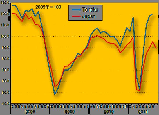 Indice de la production japonaise d'automobile