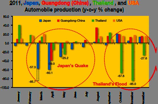 Production automobile dans les grandes régions du monde.