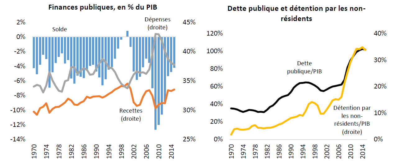 24jan2017 3. Finances publiques et dette publique aux Etats-Unis