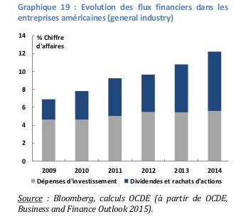 31jan2017 Fig. 1 Evolution des flux financiers dans les entreprises américaines (general industry)