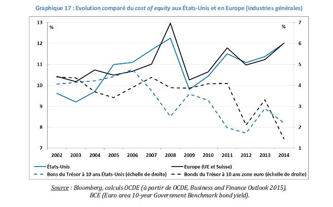 31jan2017 Fig. 2 Evolution comparée du cost of equity aux Etats-Unis et en Europe (industries générales)