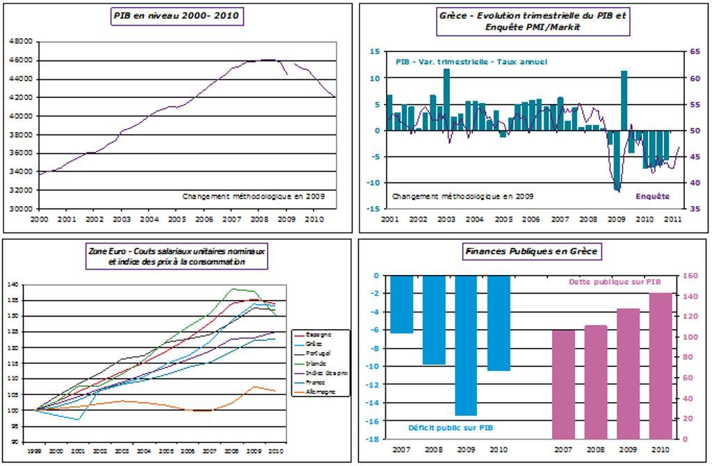 Quelques indicateurs macroéconomiques sur la Grèce