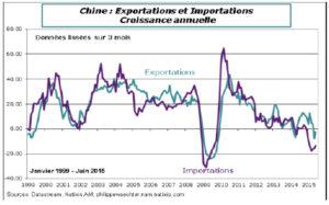 Chine importations et exportations
