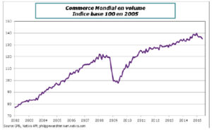 Commerce mondial en volume