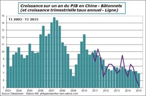 Croissance PIB de la Chine