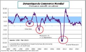 Dynamique du Commerce Mondial