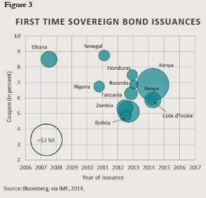 First time sovereign bond issuances
