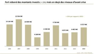 Graph 2 Fort rebond des montant investis