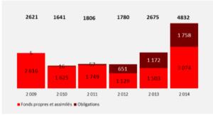 Graph Financer les PME et ETI