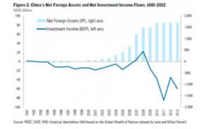 Graph sur la Chine
