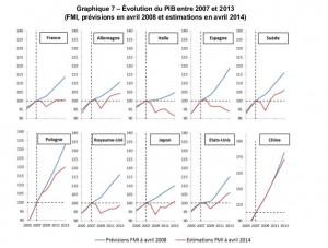 Graphique Evolution du PIB