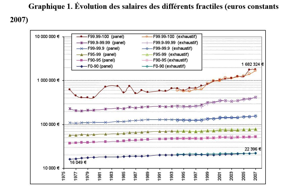 Evolutions des salaires des différents fractiles (euros constants 2007)