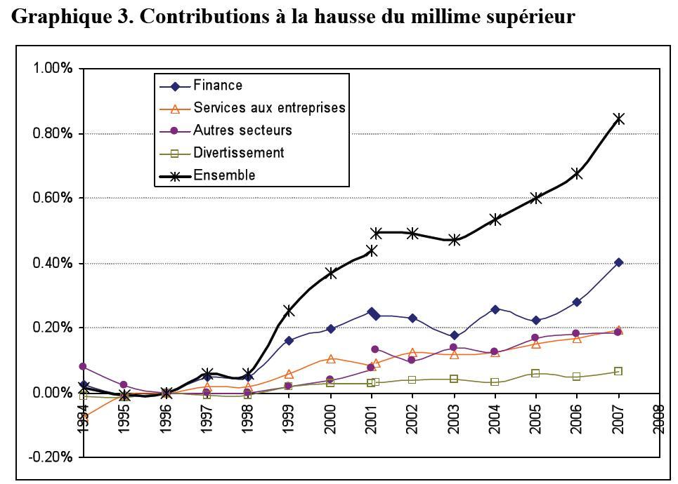 Contributions à la hausse du millime supérieur