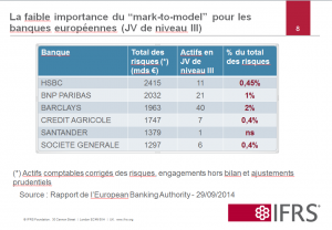 La faible importance du mark to model