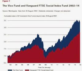La prospérité boursière du vice