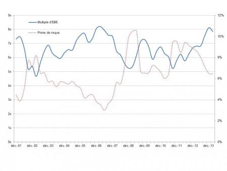 Multiple d'EBE et prime de risque en Europe
