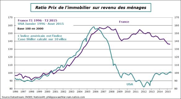 Pourquoi l'immobilier est-il si cher en France 2