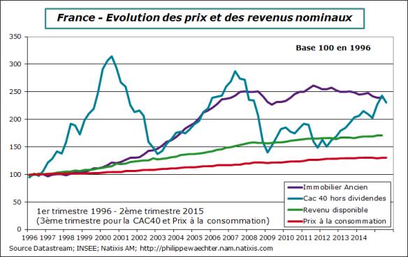 Pourquoi l'immobilier est-il si cher en France