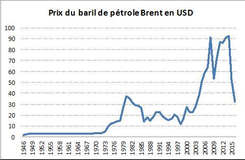 Prix du barile de pétrole Brent en USD