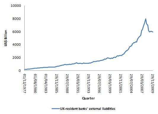 UK-resident bank's external liabilities