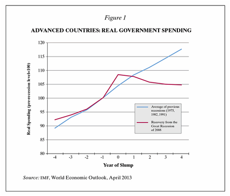 Advanced countries : real government spending