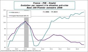 france-2014-t4-pibemploi