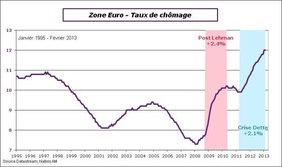 Zone Euro - Taux de chômage
