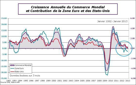 Croissance Annuelle du Commerce Mondial et Contribution de la Zone Euro et des Etats-Unis