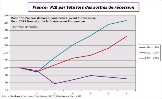 France : PIB par tête lors des sorties de récession