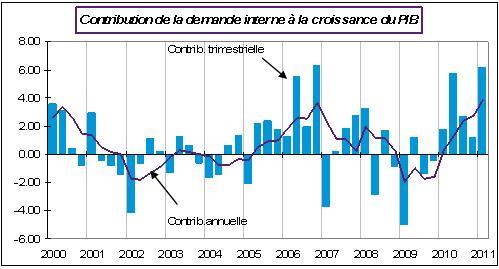 Contribution de la demande interne à la croissance du PIB
