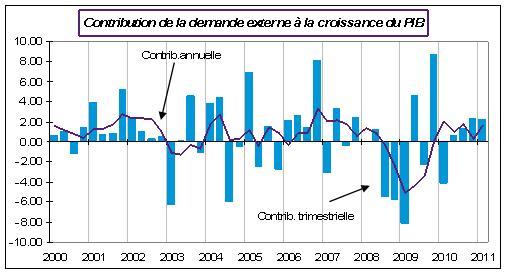 Contribution de la croissance externe à la croissance du PIB