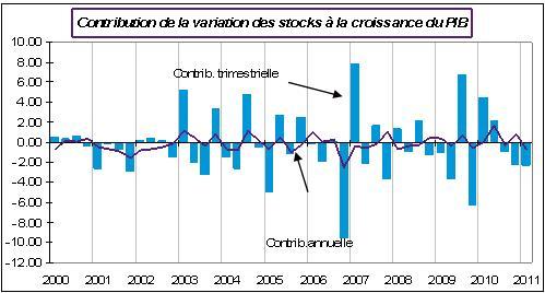 Contribution de la variation des stocks à la croissance du PIB