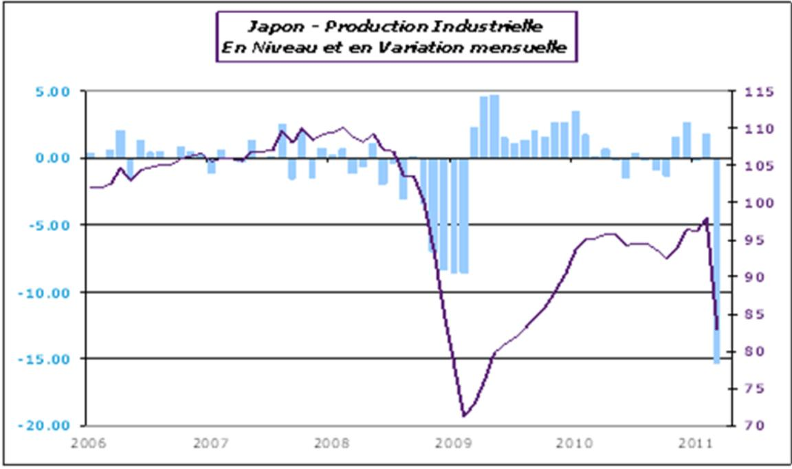 Japon - Production industrielle en niveau et en variation mensuelle