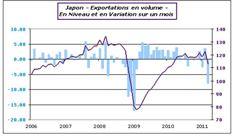 Japon - Exportations en volume - En niveau et en variation sur un mois