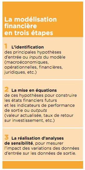 La modélisation financière en trois étapes