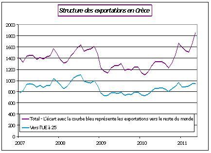 structure des exportations en Grèce