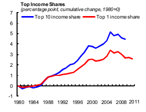 top income