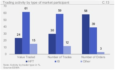trading activity by type of market participant