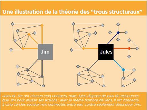 """Une illustration de la théorie des """"trous structuraux"""""""